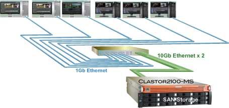 CLASTOR2100-MS構成例