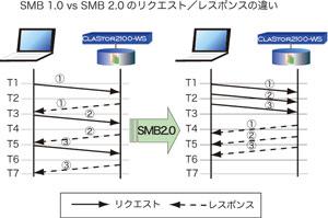SMB 1.0 vs SMB 2.0のリクエスト/レスポンスの違い